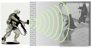 Human detection system capacitance sensor can detect human through wall, Anti-personnel detection