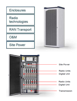 RBS 6201:AGO GSM (119/BFM 901 290)